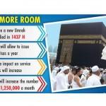 Hajjar: 60m annual Umrah visas by 1440H